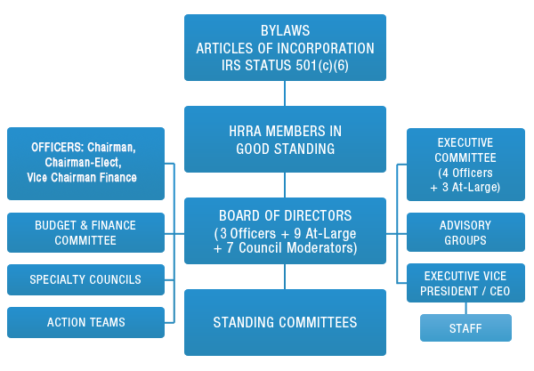HRRA Governance Structure